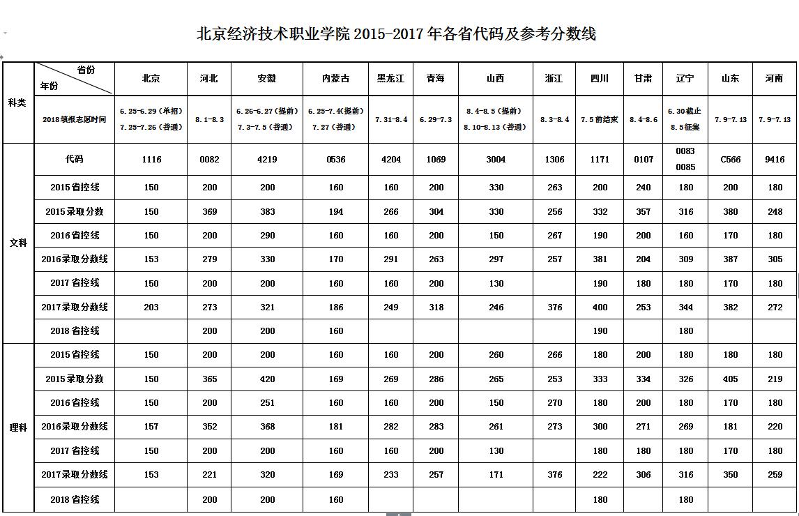 2015-2017年各省代码及参考分数线