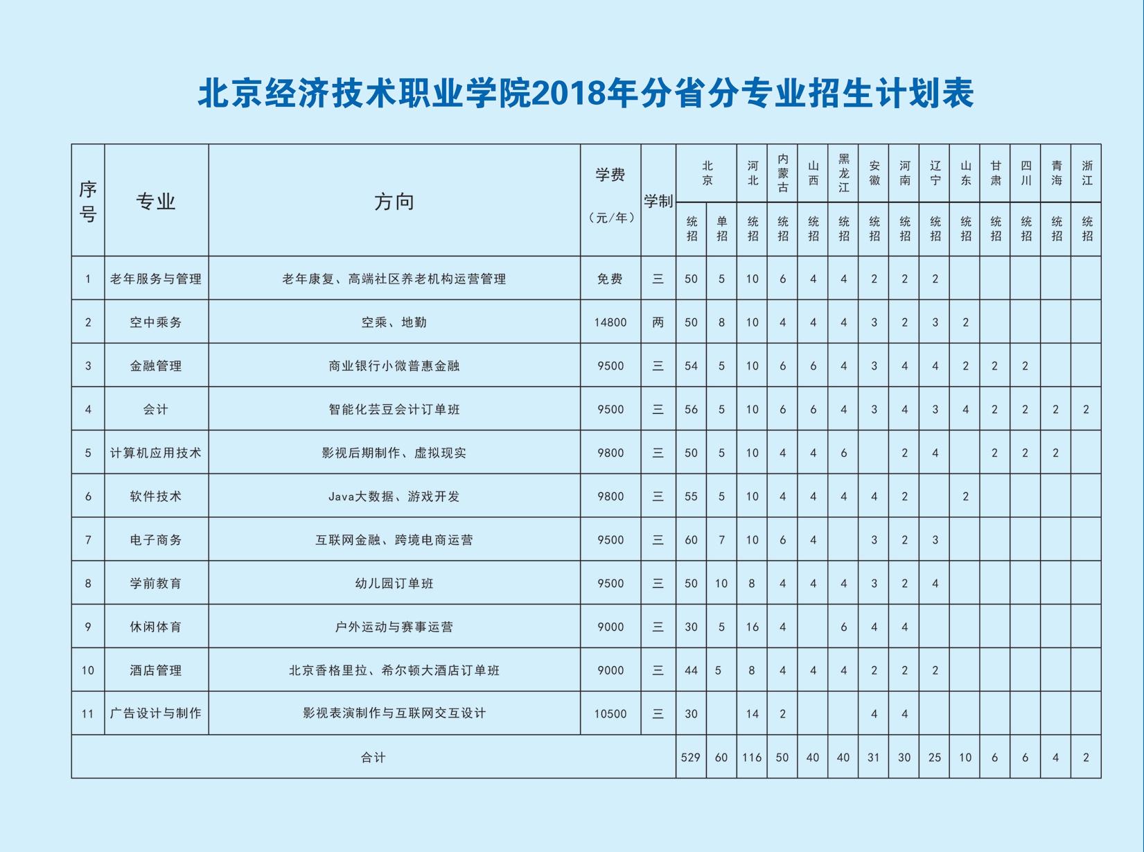 2018招生简章