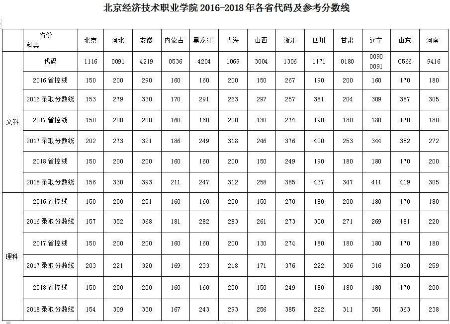 2016-2018各省录取分数线