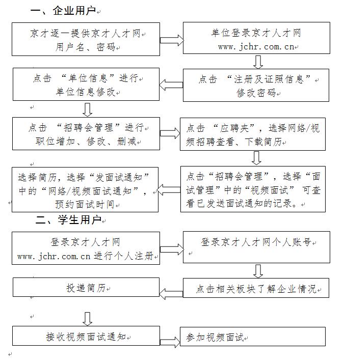 """""""抗疫情助就业""""中关村企业公益网络招聘会"""
